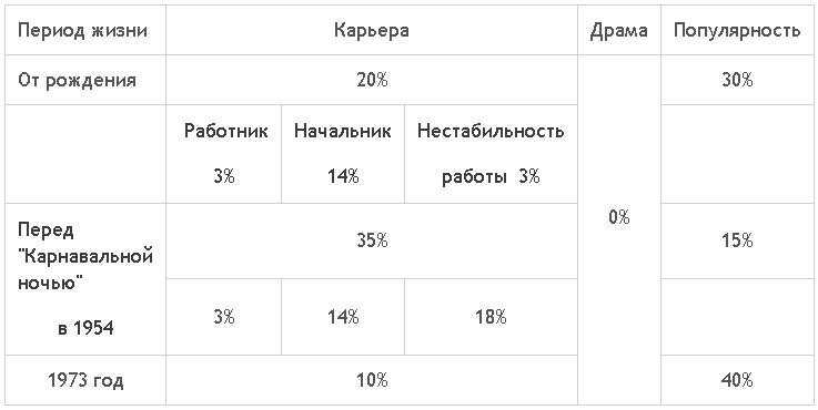 таблица структуры социальной кармы Гурченко